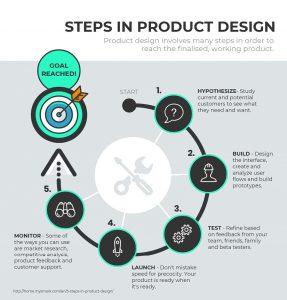 Bad Infographics: 6 Common Design Mistakes Ruining Your Infographics: well-designed process infographic
