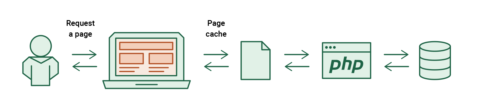How hosting server speed affects SEO ranking of a website: Enable full-page caching