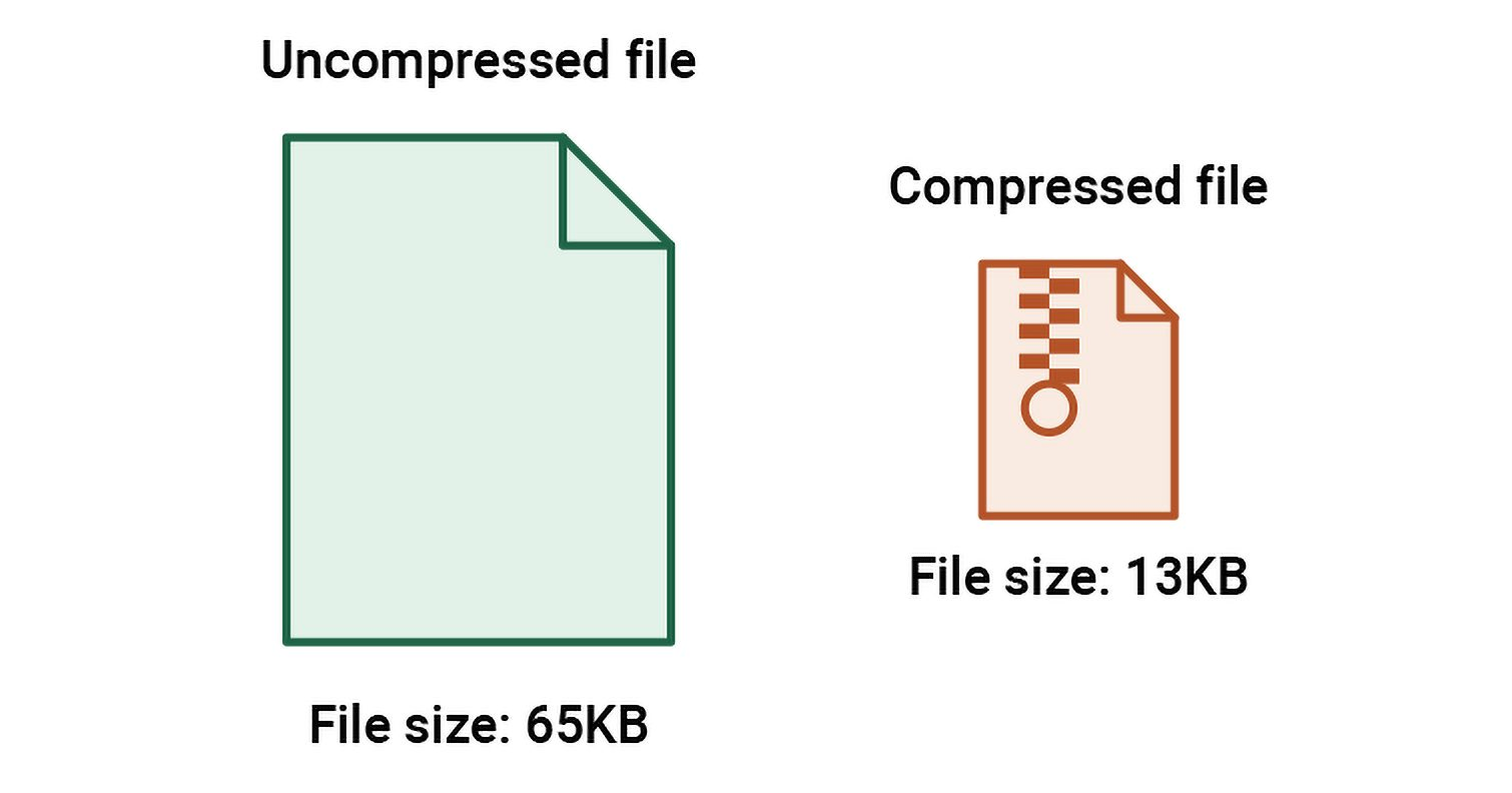 How hosting server speed affects SEO ranking of a website: Enable compression
