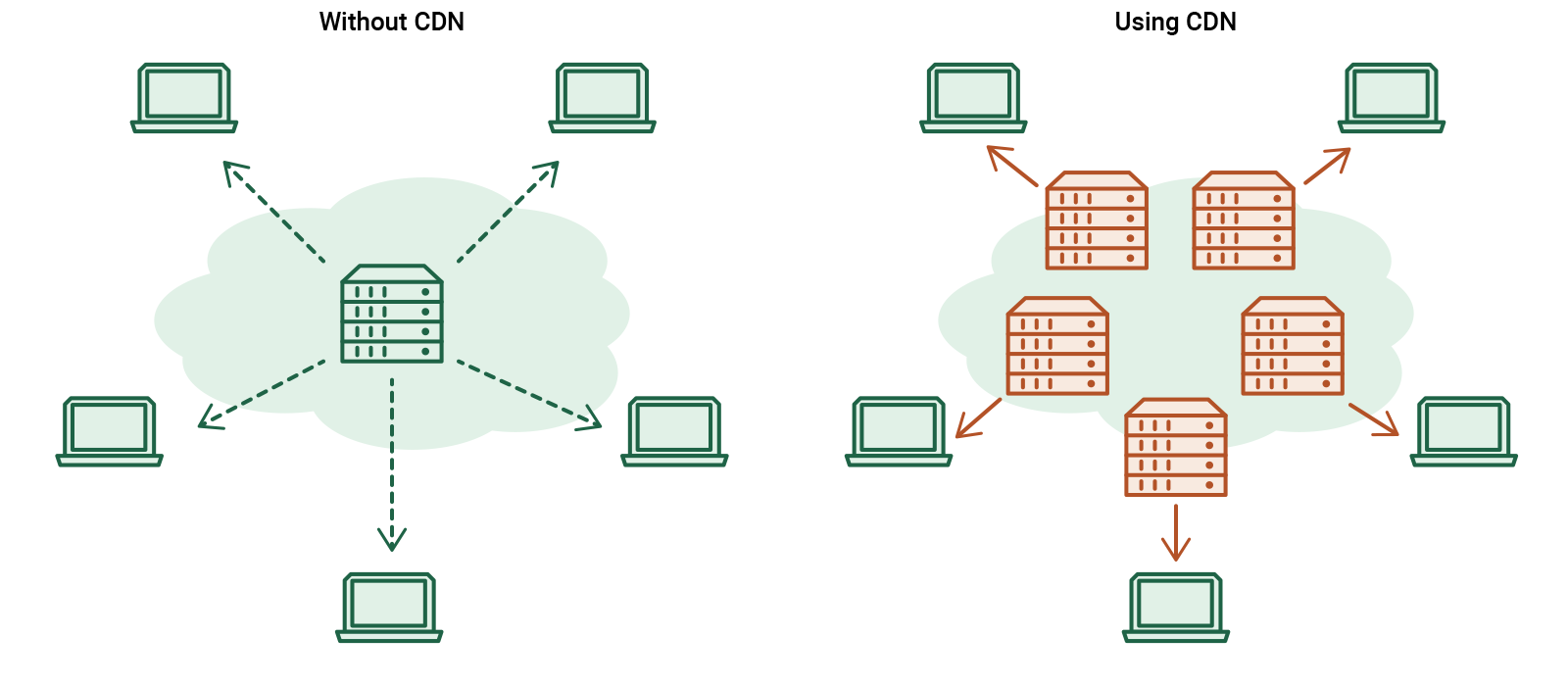 How hosting server speed affects SEO ranking of a website: CDN and without CDN